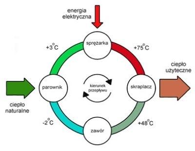 Obieg termodynamiczny pompy ciepła