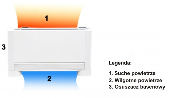Schemat pracy basenowego osuszacza powietrza