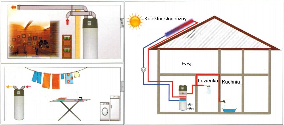 Zastosowanie pompy ciepła do podgrzewania wody
