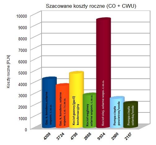 ENCO 13 roczne koszty co i cwu