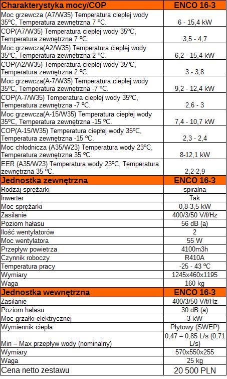 Efektywnosc+dane techniczne1