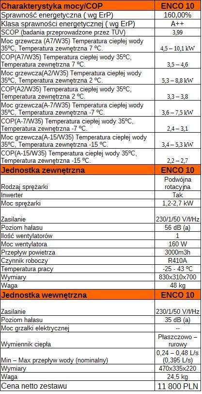 Efektywnosc+moc+dane techniczne 2