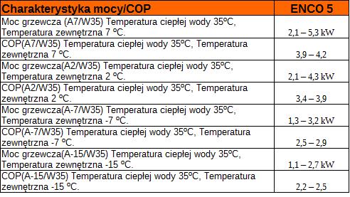 Charakterystyka mocy pompy ciepła